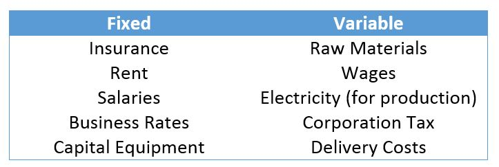 variable cost and product line Here are a number of examples of variable costs, all in a production setting:   most purely variable cost of all, these are the raw materials that go into a product.