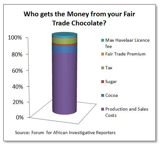 who benefits from fair trade 1 what is fair trade who benefits from it fair trade, sometimes called managed trade, suggests that the national government should actively intervenes to ensure that domestic firms' exports receive an equitable share of foreign markets and that imports are controlled minimize losses of domestic jobs and market share in specific industries.