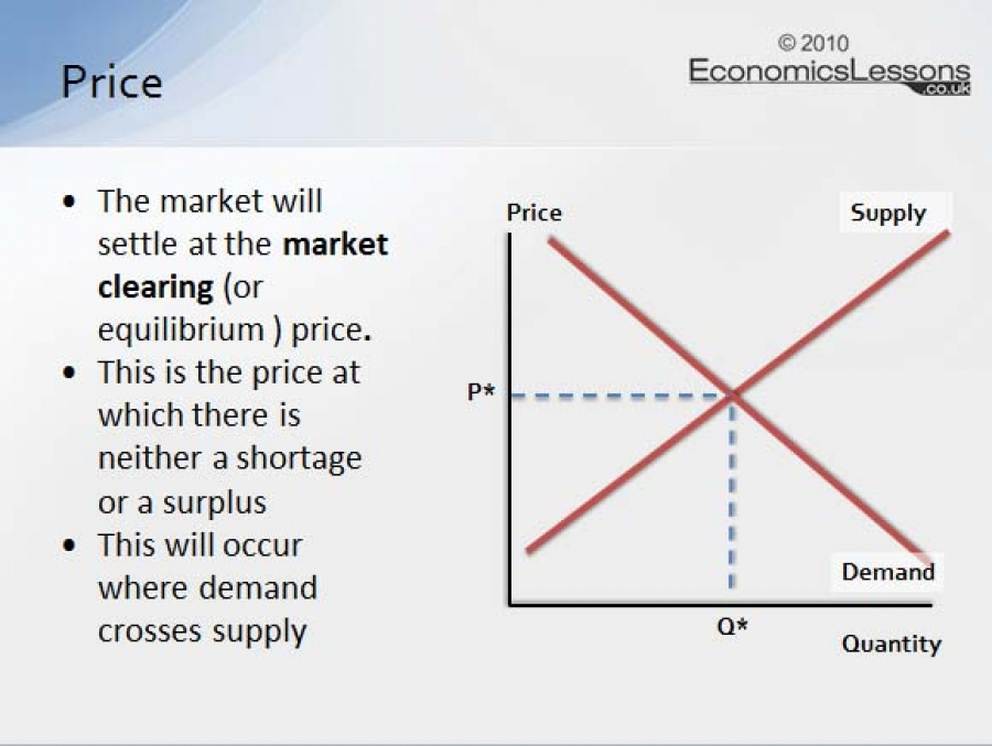 demand supply and market price determination Interact to determine the market price and quantity  the demand curve building market demand from individual demand  principles of microeconomics - ch 3.